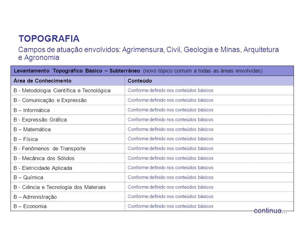 TOPOGRAFIA Campos de atuação envolvidos: Agrimensura, Civil, Geologia e Minas, Arquitetura e Agronomia Levantamento Topográfico Básico – Subterrâneo (
