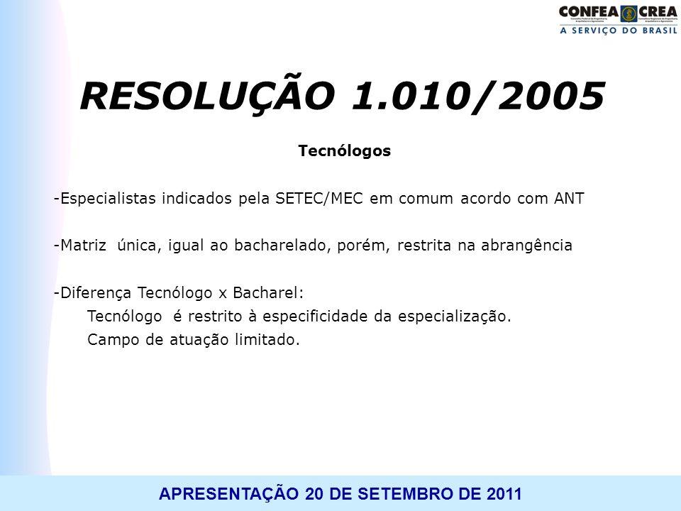 APRESENTAÇÃO 20 DE SETEMBRO DE 2011 Tecnólogos -Especialistas indicados pela SETEC/MEC em comum acordo com ANT -Matriz única, igual ao bacharelado, po