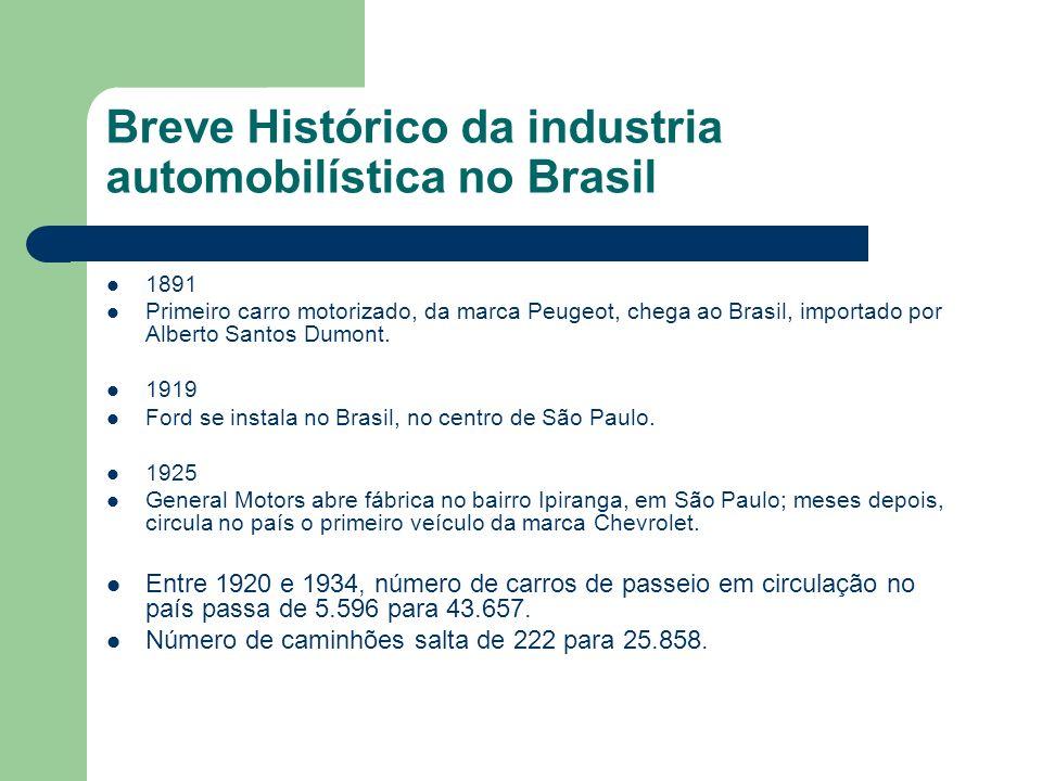SEGUNDA GUERRA MUNDIAL Esforço de guerra nos países industrializados provoca escassez de peças de reposição no Brasil, uma vez que as fábricas aqui instaladas não produziam peças internamente – apenas montavam carros com peças importadas.