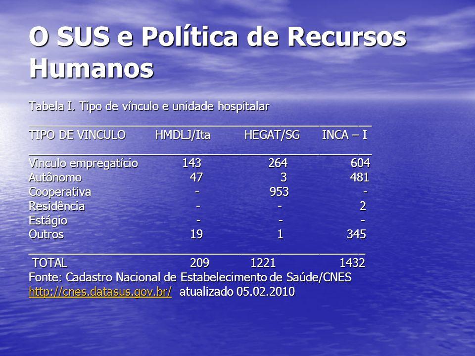 O SUS e Política de Recursos Humanos Tabela I. Tipo de vínculo e unidade hospitalar _____________________________________________________ TIPO DE VINC