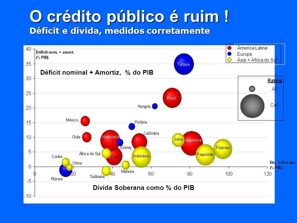 Ámerica Latina Europa Ásia + África do Sul Rating A2 Ca1 Dívida Soberana como % do PIB Déficit nominal + Amortiz, % do PIB O crédito público é ruim !