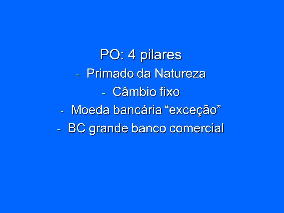 - Primado da Natureza - Câmbio fixo - Moeda bancária exceção - BC grande banco comercial