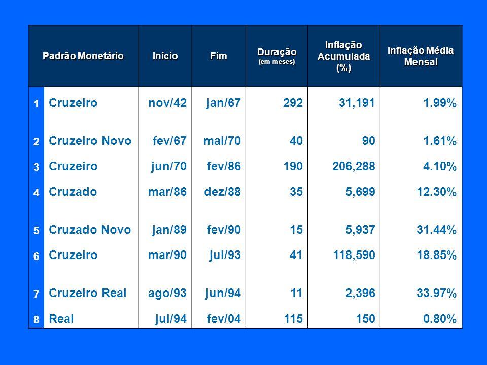 Padrão Monetário InícioFim Duração (em meses) Inflação Acumulada (%) Inflação Média Mensal 1 Cruzeironov/42jan/6729231,1911.99% 2 Cruzeiro Novofev/67m