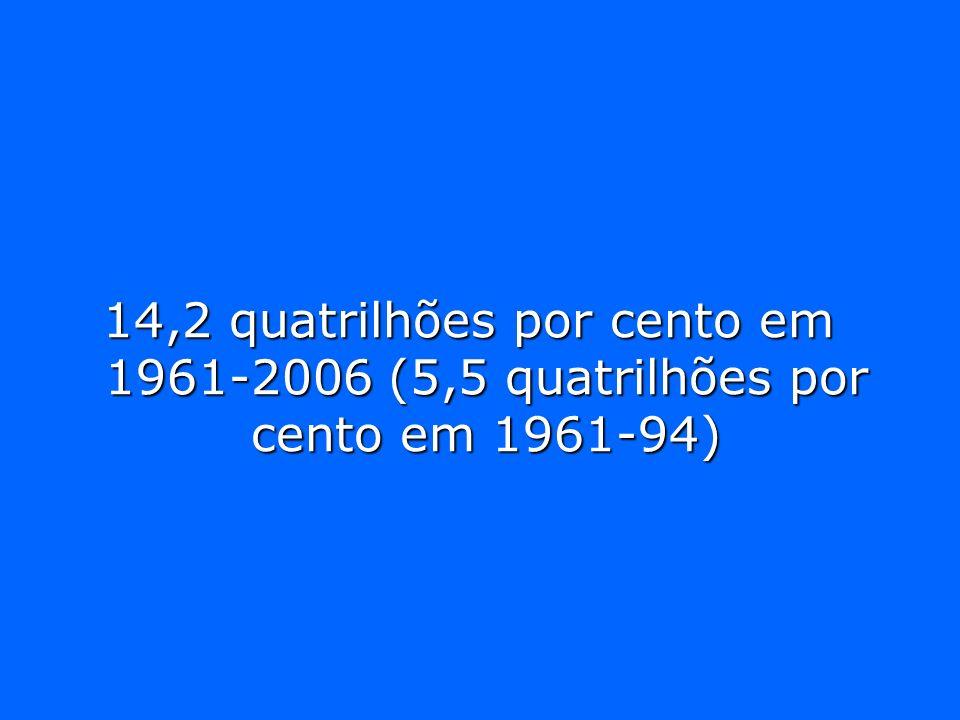 14,2 quatrilhões por cento em 1961-2006 (5,5 quatrilhões por cento em 1961-94)