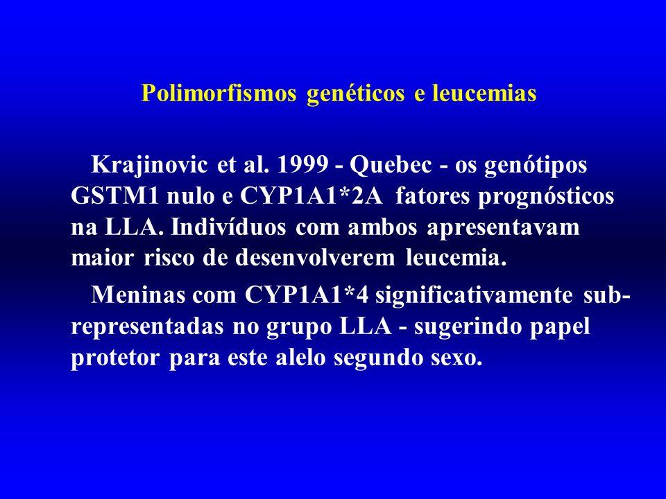 Polimorfismos genéticos e leucemias Krajinovic et al. 1999 - Quebec - os genótipos GSTM1 nulo e CYP1A1*2A fatores prognósticos na LLA. Indivíduos com