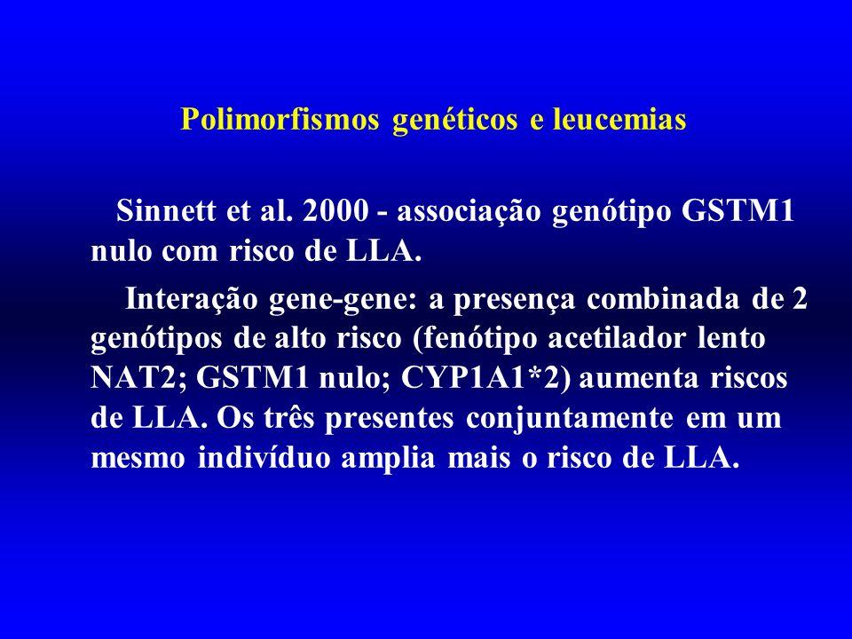 Polimorfismos genéticos e leucemias Sinnett et al. 2000 - associação genótipo GSTM1 nulo com risco de LLA. Interação gene-gene: a presença combinada d
