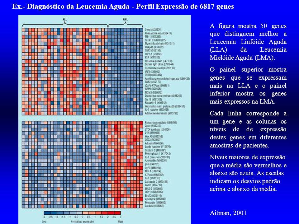 A figura mostra 50 genes que distinguem melhor a Leucemia Linfóide Aguda (LLA) da Leucemia Mielóide Aguda (LMA). O painel superior mostra genes que se