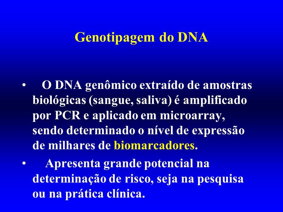 Genotipagem do DNA O DNA genômico extraído de amostras biológicas (sangue, saliva) é amplificado por PCR e aplicado em microarray, sendo determinado o