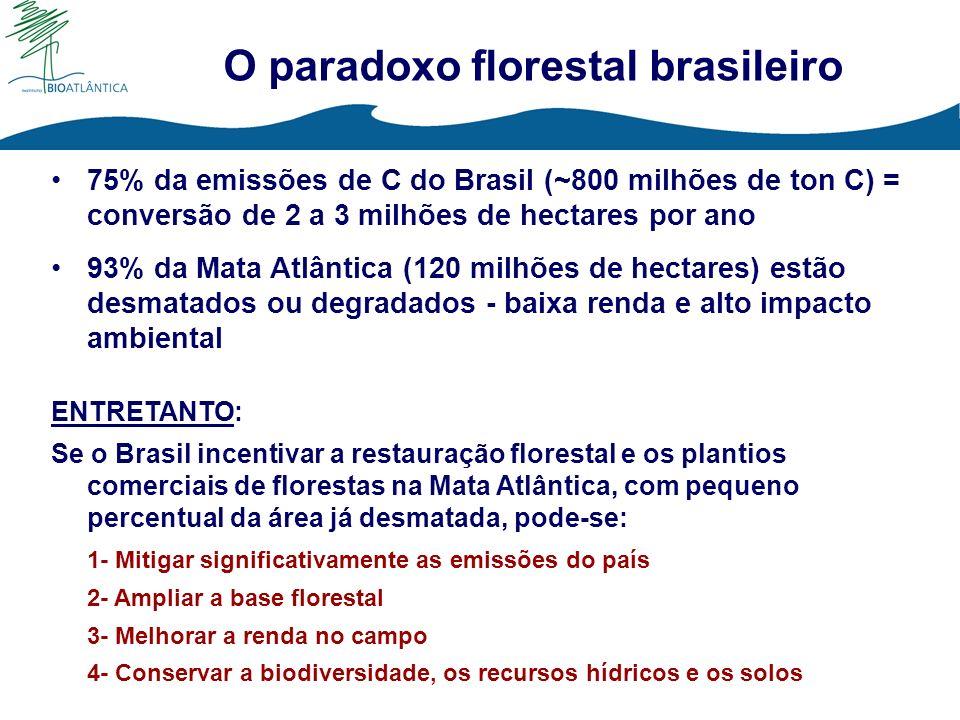 O paradoxo florestal brasileiro 75% da emissões de C do Brasil (~800 milhões de ton C) = conversão de 2 a 3 milhões de hectares por ano 93% da Mata At