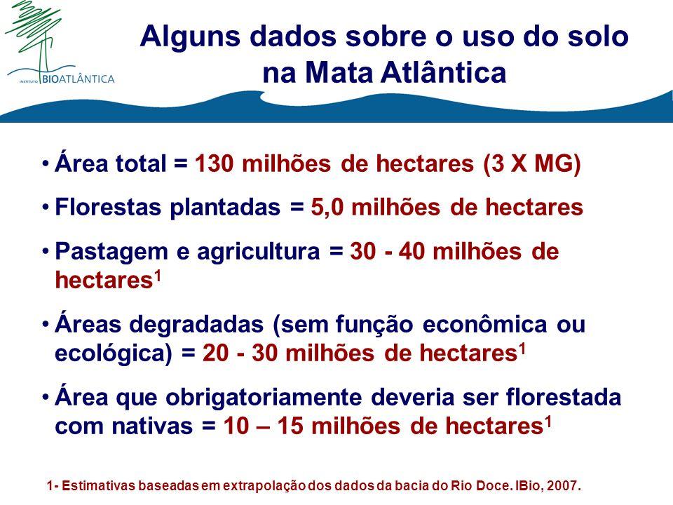 Alguns dados sobre o uso do solo na Mata Atlântica Área total = 130 milhões de hectares (3 X MG) Florestas plantadas = 5,0 milhões de hectares Pastage
