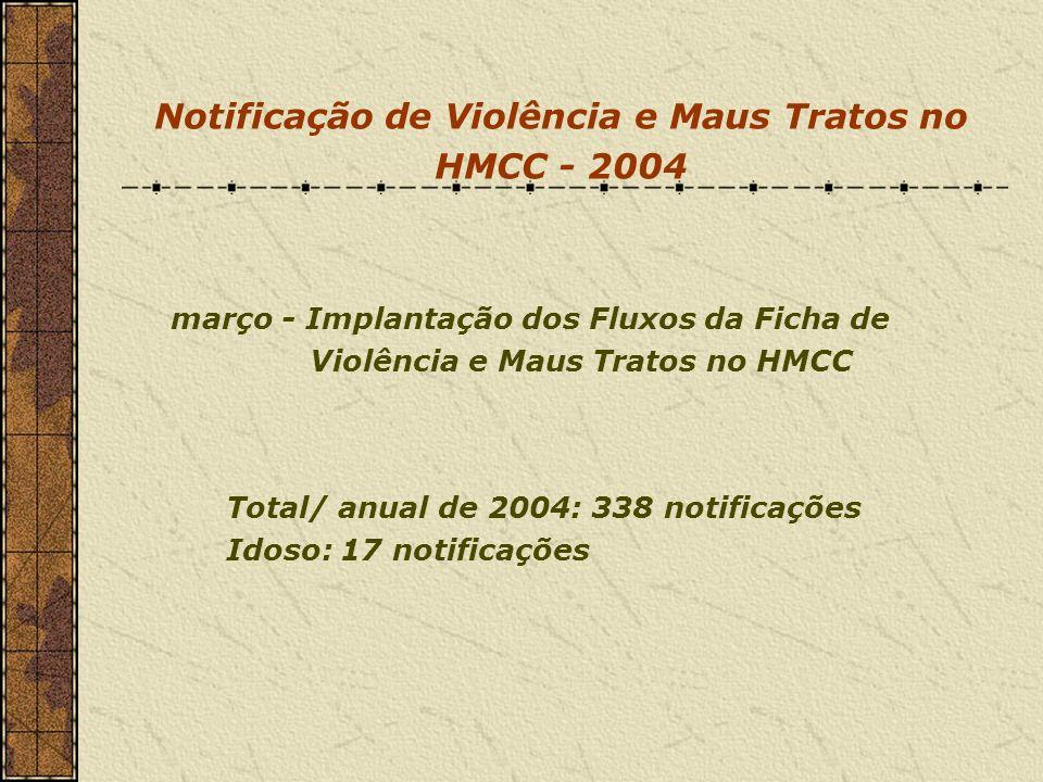 Notificação de Violência e Maus Tratos no HMCC - 2004 março - Implantação dos Fluxos da Ficha de Violência e Maus Tratos no HMCC Total/ anual de 2004: