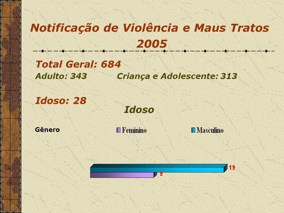 Notificação de Violência e Maus Tratos 2005 Total Geral: 684 Adulto: 343 Criança e Adolescente: 313 Idoso: 28 Gênero Idoso