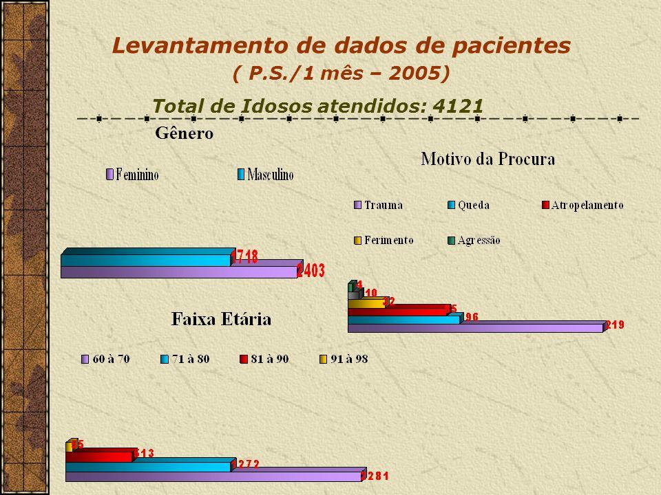 Gênero Levantamento de dados de pacientes ( P.S./1 mês – 2005) Total de Idosos atendidos: 4121