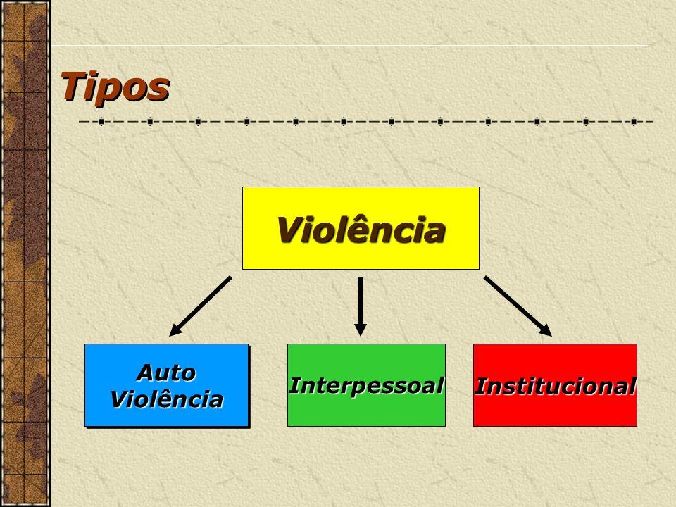 Tipos Violência InstitucionalInterpessoal AutoViolênciaAutoViolência
