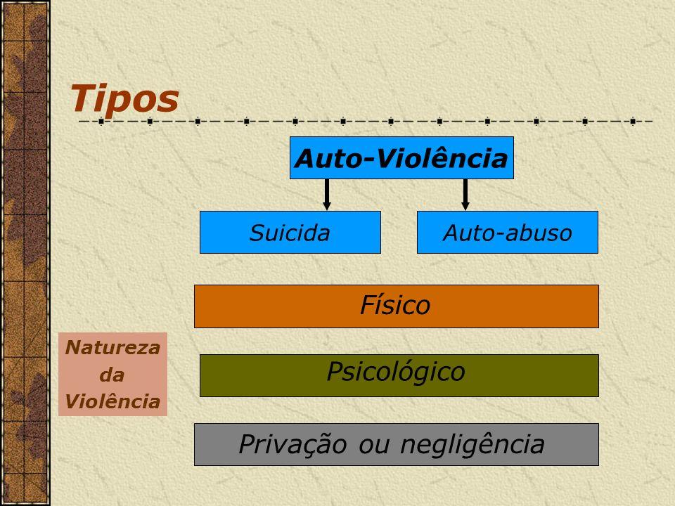Auto-Violência SuicidaAuto-abuso Psicológico Físico Privação ou negligência Natureza da Violência