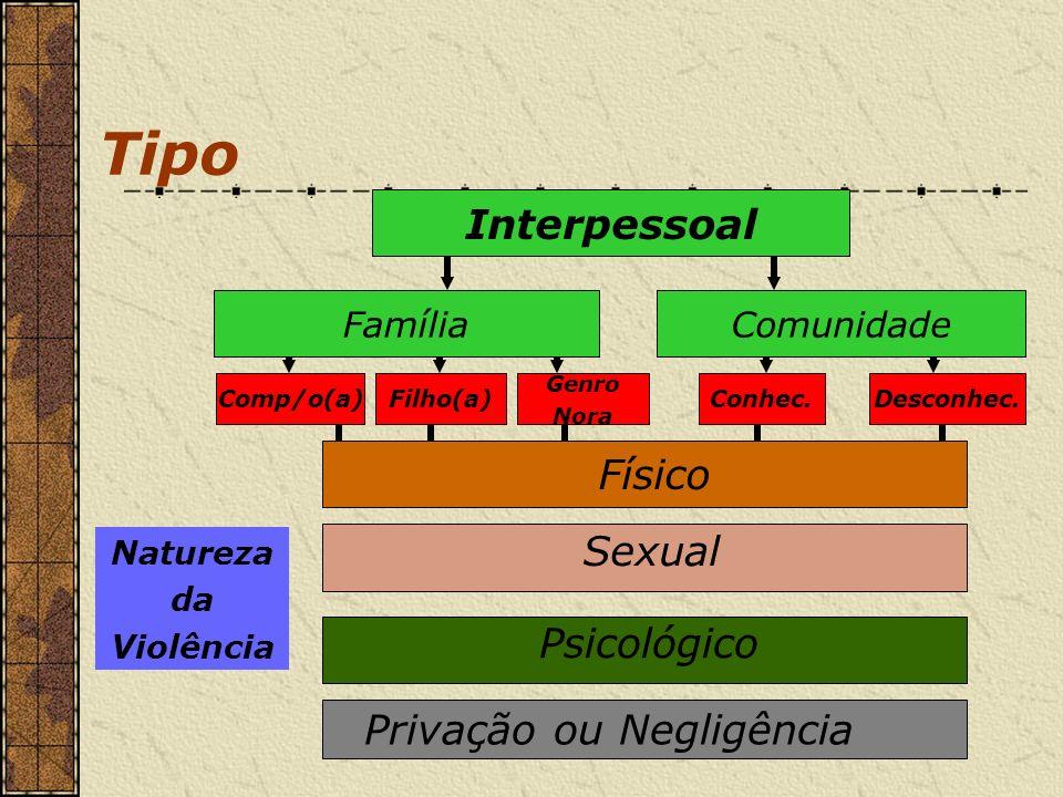Tipo Interpessoal FamíliaComunidade Comp/o(a)Filho(a) Genro Nora Conhec.Desconhec. Físico Sexual Psicológico Privação ou Negligência Natureza da Violê