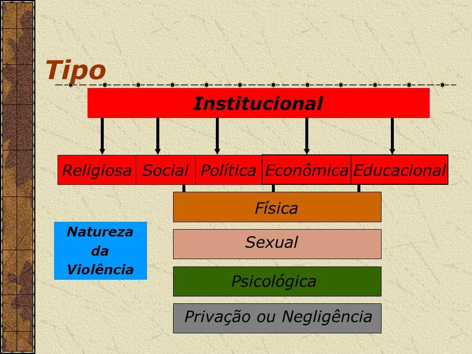 Tipo Institucional SocialPolítica Econômica Física Sexual Psicológica Privação ou Negligência Natureza da Violência Religiosa Educacional