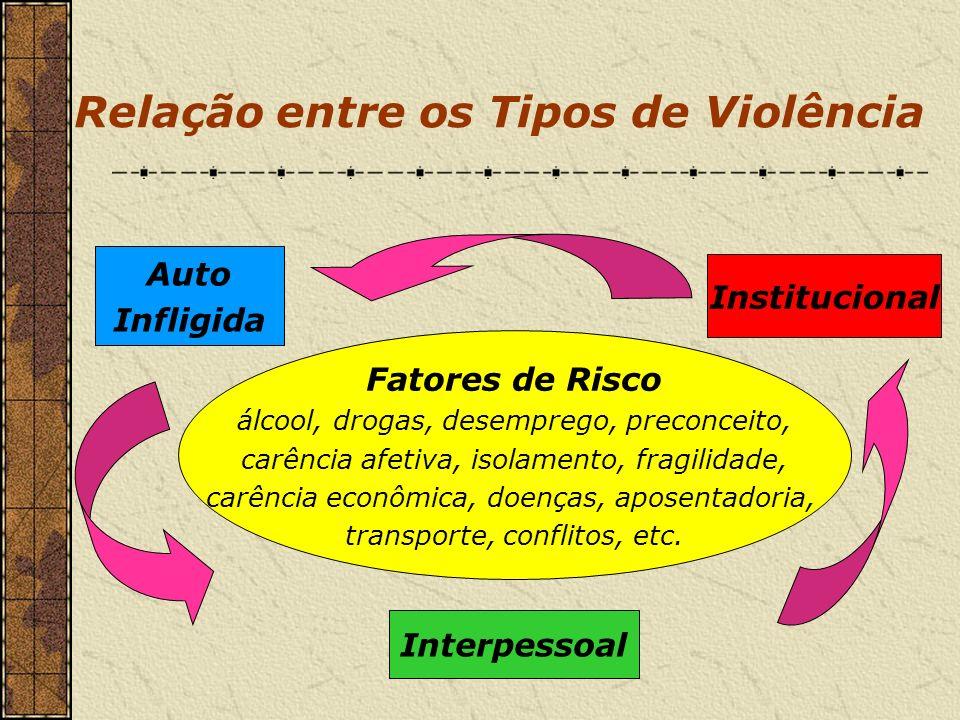 Relação entre os Tipos de Violência Auto Infligida Interpessoal Institucional Fatores de Risco álcool, drogas, desemprego, preconceito, carência afeti