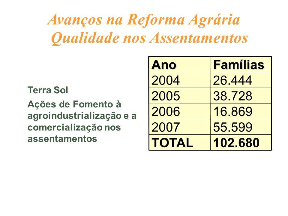 Terra Sol Ações de Fomento à agroindustrialização e a comercialização nos assentamentos 102.680TOTAL 55.5992007 16.8692006 38.7282005 26.4442004Famíli