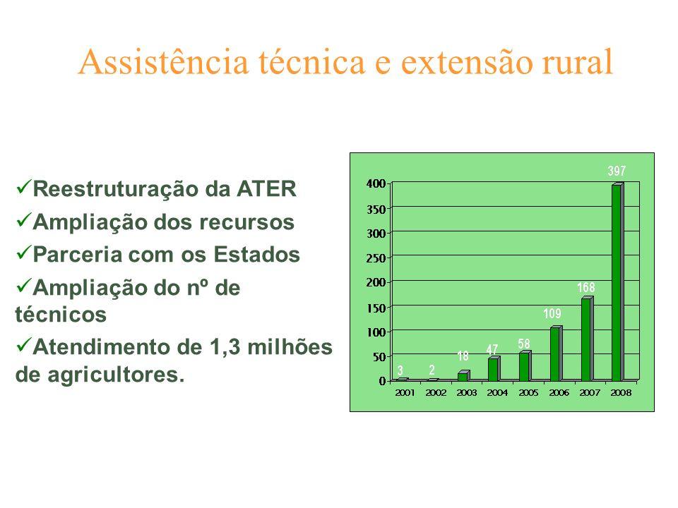 Assistência técnica e extensão rural Reestruturação da ATER Ampliação dos recursos Parceria com os Estados Ampliação do nº de técnicos Atendimento de