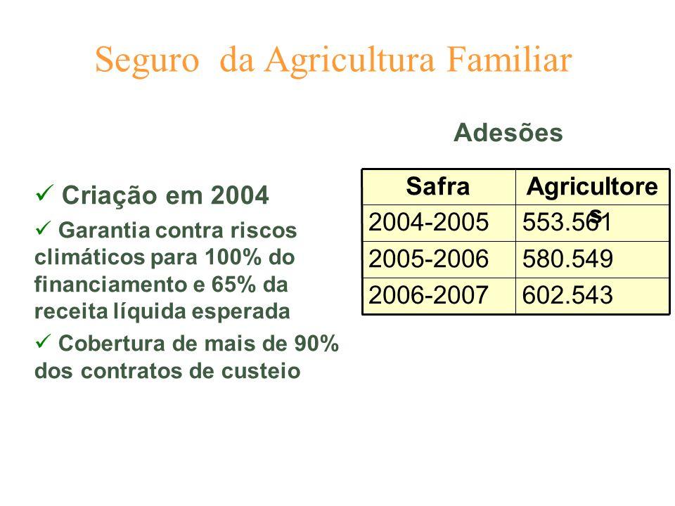 Seguro da Agricultura Familiar Criação em 2004 Garantia contra riscos climáticos para 100% do financiamento e 65% da receita líquida esperada Cobertur