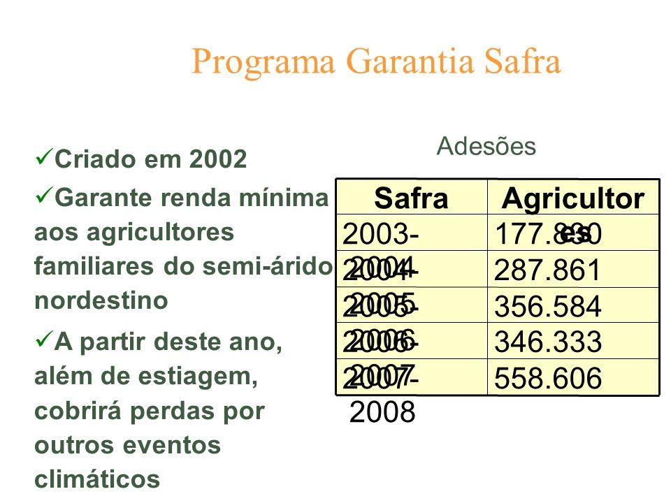 Programa Garantia Safra Criado em 2002 Garante renda mínima aos agricultores familiares do semi-árido nordestino A partir deste ano, além de estiagem,