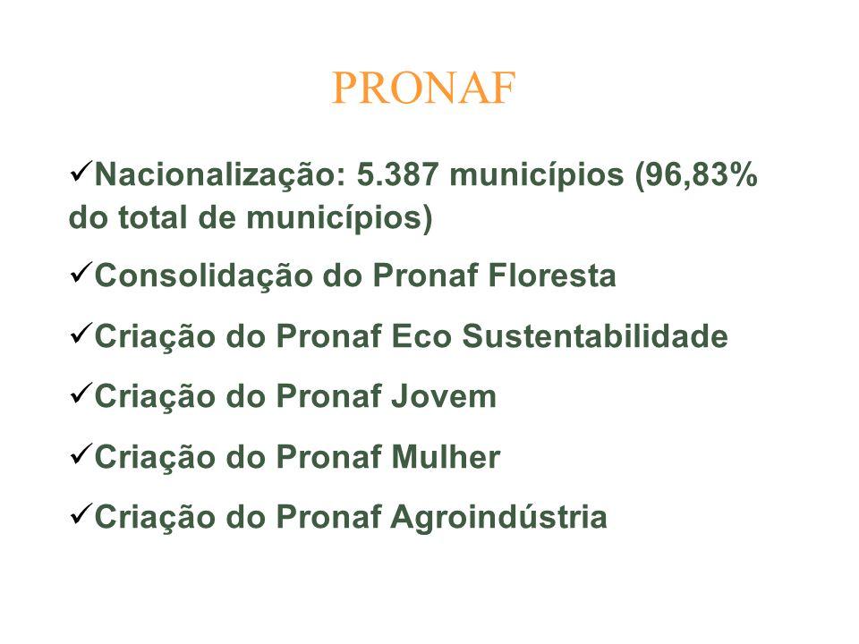 PRONAF Nacionalização: 5.387 municípios (96,83% do total de municípios) Consolidação do Pronaf Floresta Criação do Pronaf Eco Sustentabilidade Criação