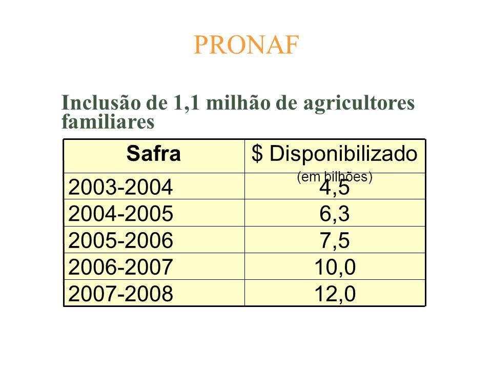 PRONAF 12,0 10,0 7,5 6,3 4,5 $ Disponibilizado (em bilhões) 2007-2008 2006-2007 2005-2006 2004-2005 2003-2004 Safra Inclusão de 1,1 milhão de agricult