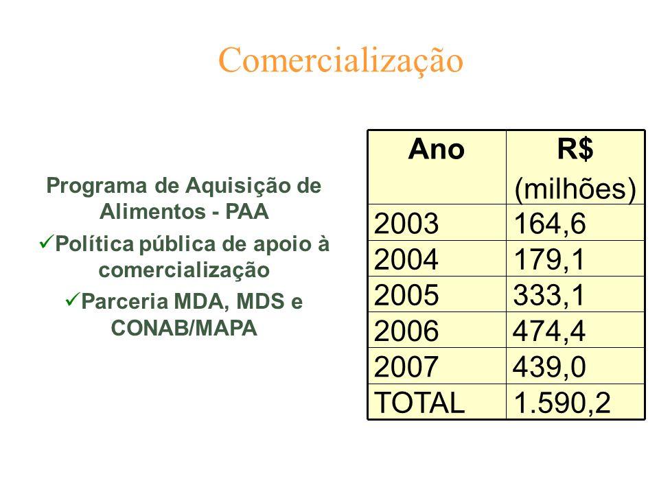 Comercialização Programa de Aquisição de Alimentos - PAA Política pública de apoio à comercialização Parceria MDA, MDS e CONAB/MAPA 439,02007 164,6200
