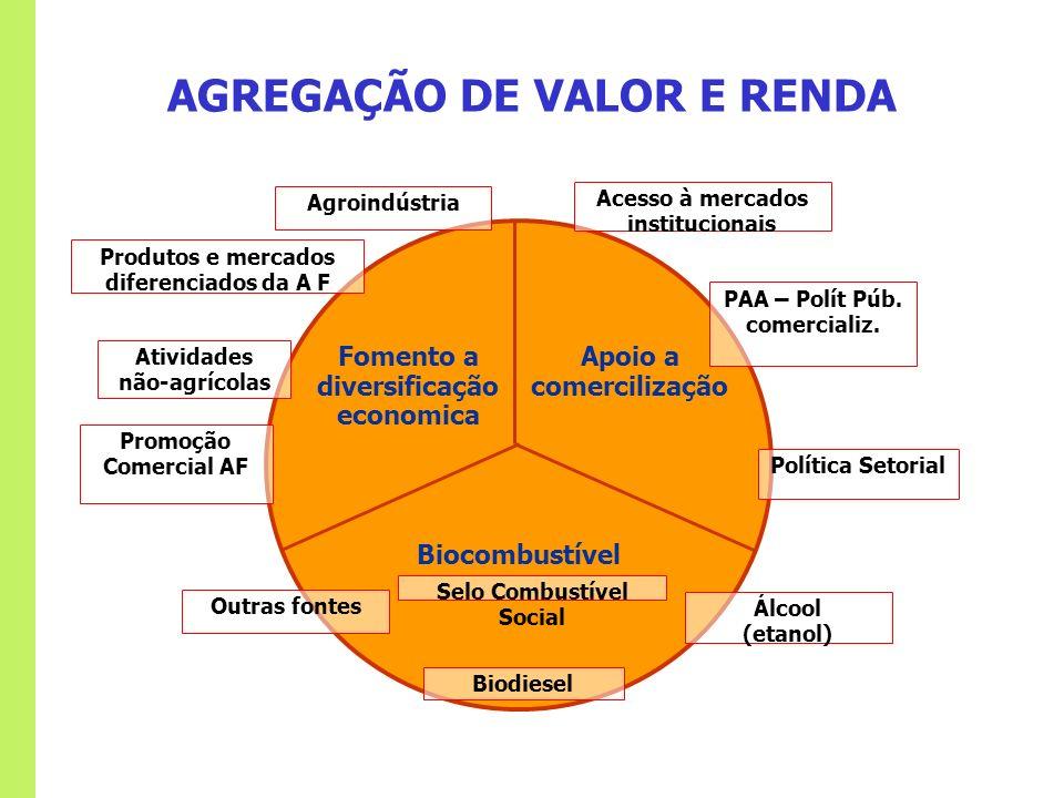 Fomento a diversificação economica Apoio a comercilização Biocombustível Produtos e mercados diferenciados da A F Promoção Comercial AF Acesso à merca