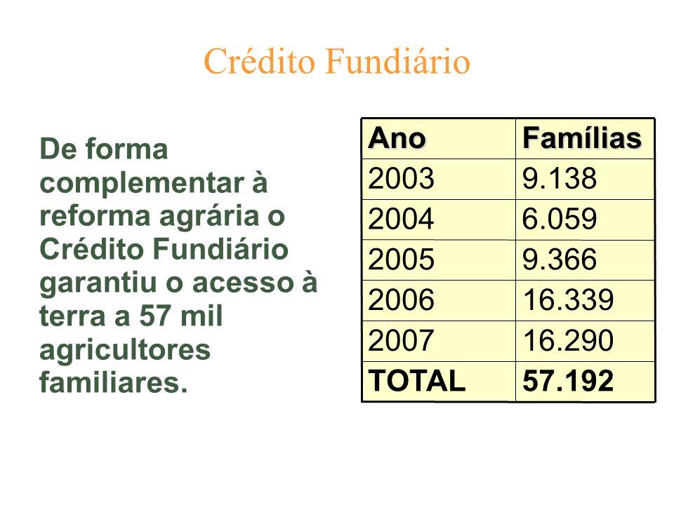 Crédito Fundiário 57.192TOTAL 16.2902007 16.3392006 9.3662005 6.0592004 9.1382003FamíliasAno De forma complementar à reforma agrária o Crédito Fundiár