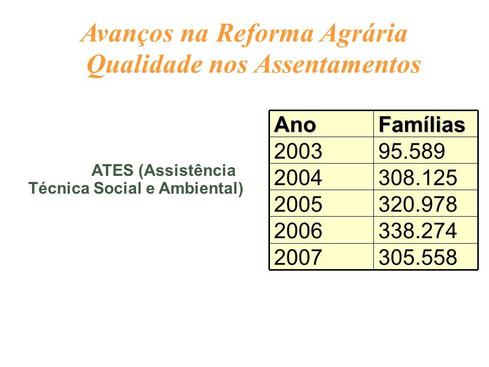 ATES (Assistência Técnica Social e Ambiental) 305.5582007 338.2742006 320.9782005 308.1252004 95.5892003FamíliasAno Avanços na Reforma Agrária Qualida