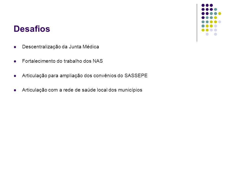 Desafios Descentralização da Junta Médica Fortalecimento do trabalho dos NAS Articulação para ampliação dos convênios do SASSEPE Articulação com a red