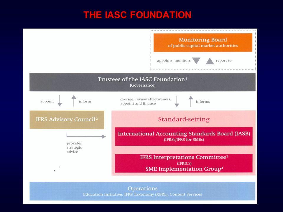 A MUDANÇA NA ESTRUTURA DO IASC / IASB A partir de 2009, as mudanças foram: Criação de um Monitoring Board SAC passa a ser IFRS Advisory Council Board do IASB abrange as IFRS e as IFRS for SME.