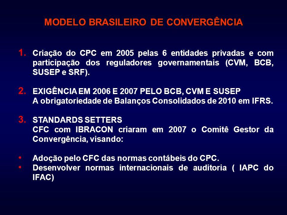 MODELO BRASILEIRO DE CONVERGÊNCIA 4.