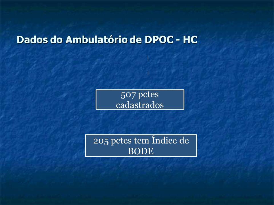 Dados do Ambulatório de DPOC - HC 507 pctes cadastrados 205 pctes tem Índice de BODE