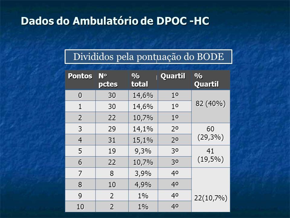 Dados do Ambulatório de DPOC -HC Divididos pela pontuação do BODE Pontos N o pctes % total Quartil % Quartil 03014,6%1º 82 (40%) 13014,6%1º 22210,7%1º