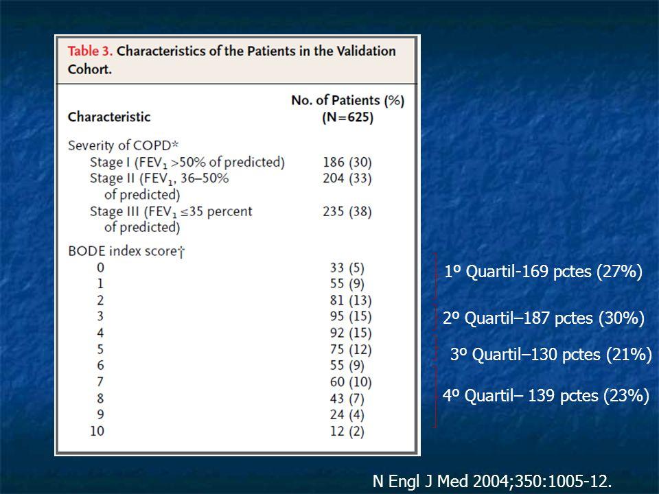 N Engl J Med 2004;350:1005-12. 1º Quartil-169 pctes (27%) 2º Quartil–187 pctes (30%) 3º Quartil–130 pctes (21%) 4º Quartil– 139 pctes (23%)