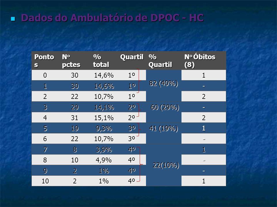 Dados do Ambulatório de DPOC - HC Dados do Ambulatório de DPOC - HC Ponto s N o pctes % total Quartil % Quartil N o Óbitos (8) 03014,6%1º 82 (40%) 1 1
