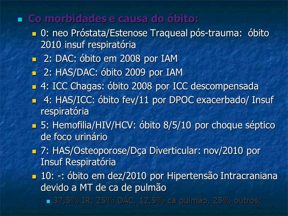 Co morbidades e causa do óbito: Co morbidades e causa do óbito: 0: neo Próstata/Estenose Traqueal pós-trauma: óbito 2010 insuf respiratória 0: neo Pró