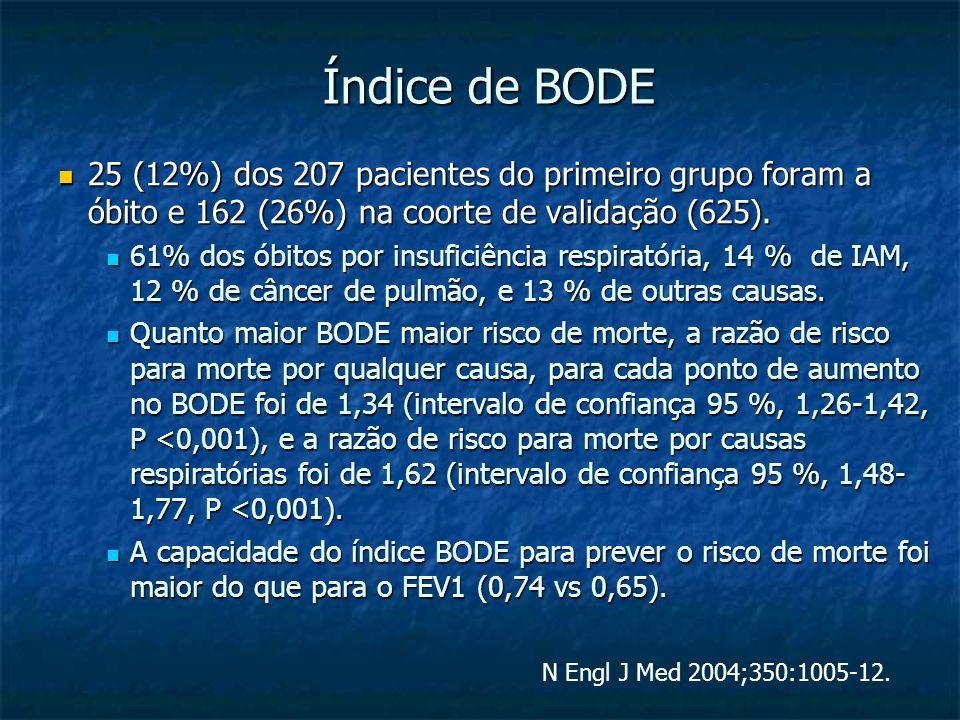 Índice de BODE 25 (12%) dos 207 pacientes do primeiro grupo foram a óbito e 162 (26%) na coorte de validação (625). 25 (12%) dos 207 pacientes do prim