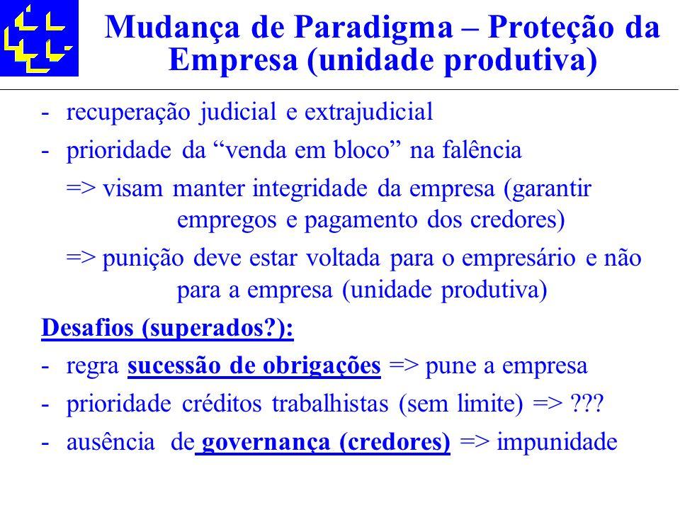 Mudança de Paradigma – Proteção da Empresa (unidade produtiva) -recuperação judicial e extrajudicial -prioridade da venda em bloco na falência => visa
