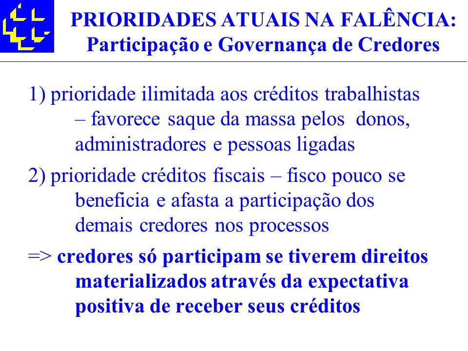 PRIORIDADES ATUAIS NA FALÊNCIA: Participação e Governança de Credores 1) prioridade ilimitada aos créditos trabalhistas – favorece saque da massa pelo