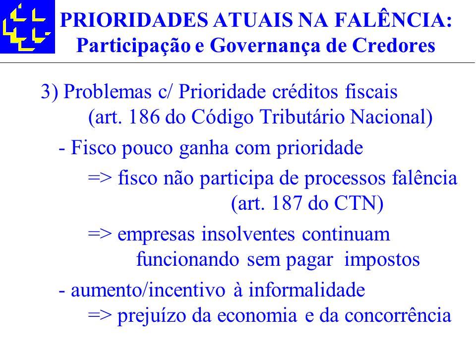 PRIORIDADES ATUAIS NA FALÊNCIA: Participação e Governança de Credores 3) Problemas c/ Prioridade créditos fiscais (art. 186 do Código Tributário Nacio