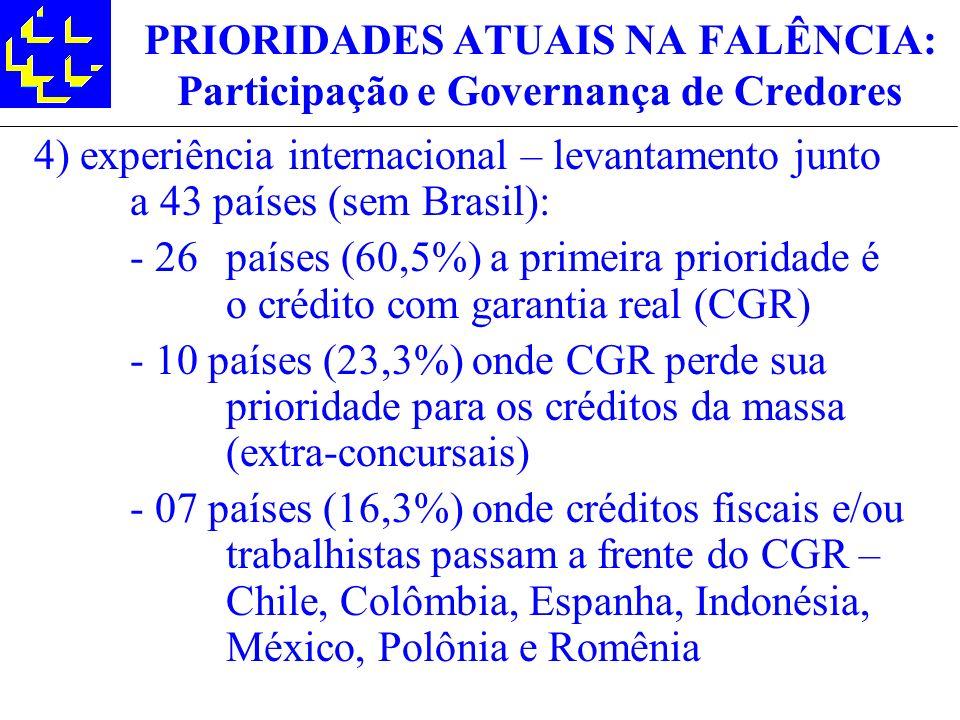 PRIORIDADES ATUAIS NA FALÊNCIA: Participação e Governança de Credores 4) experiência internacional – levantamento junto a 43 países (sem Brasil): - 26