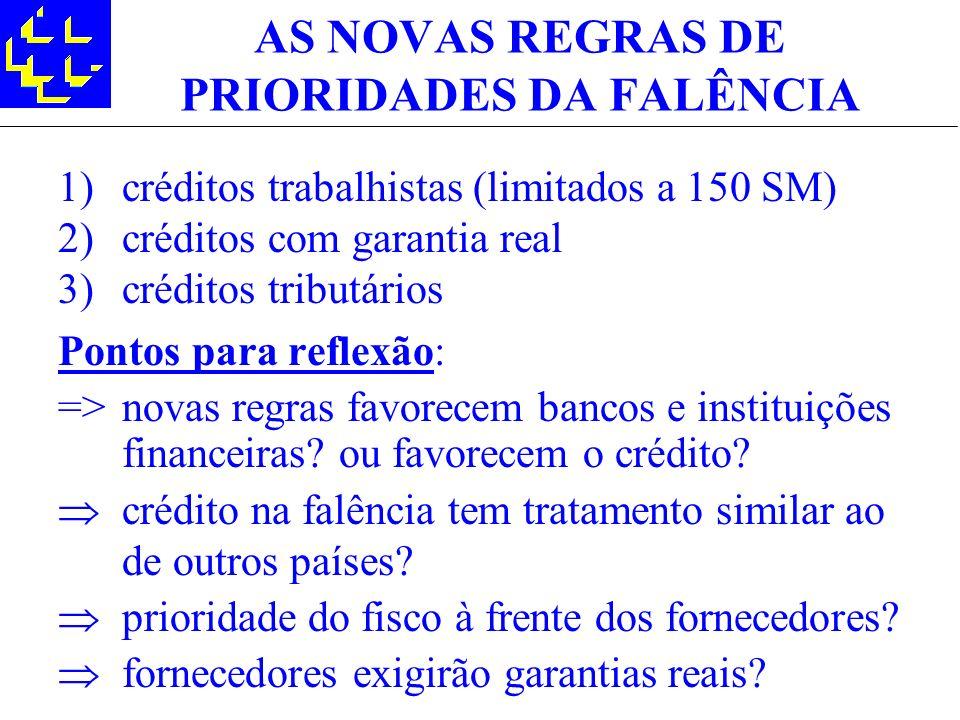 AS NOVAS REGRAS DE PRIORIDADES DA FALÊNCIA 1)créditos trabalhistas (limitados a 150 SM) 2)créditos com garantia real 3)créditos tributários Pontos par
