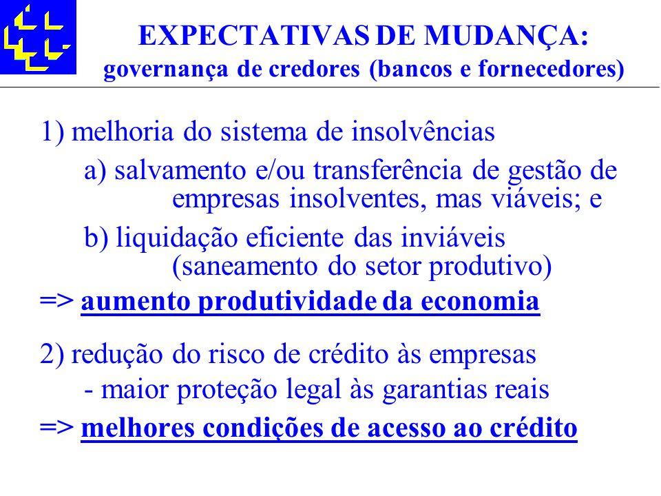 EXPECTATIVAS DE MUDANÇA: governança de credores (bancos e fornecedores) 1) melhoria do sistema de insolvências a) salvamento e/ou transferência de ges