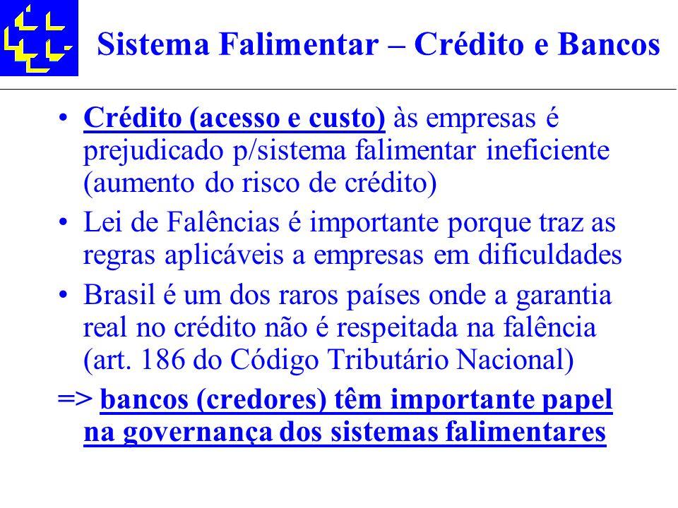 Sistema Falimentar – Crédito e Bancos Crédito (acesso e custo) às empresas é prejudicado p/sistema falimentar ineficiente (aumento do risco de crédito