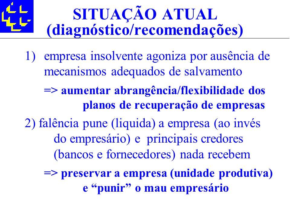SITUAÇÃO ATUAL (diagnóstico/recomendações) 1)empresa insolvente agoniza por ausência de mecanismos adequados de salvamento => aumentar abrangência/fle