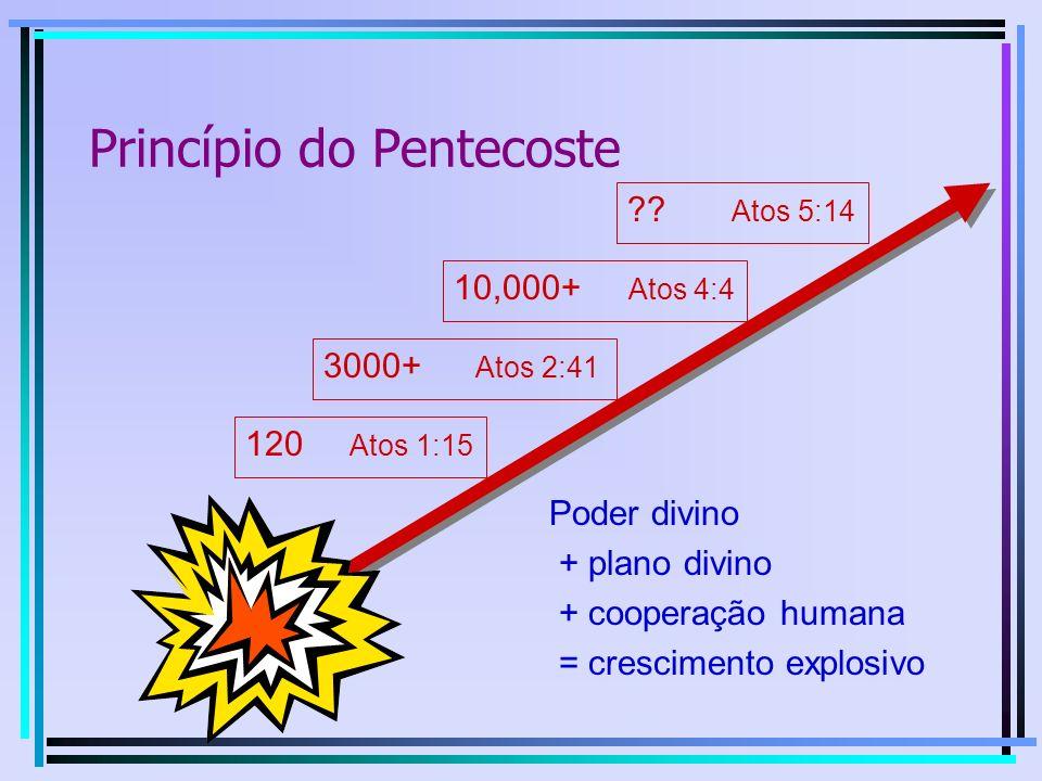Princípio do Pentecoste 120 Atos 1:15 3000+ Atos 2:41 10,000+ Atos 4:4 ?.